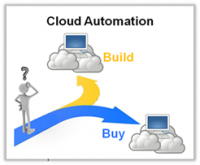 Selecting a Cloud Automation Solution: Part 1: The Build vs Buy Decision