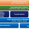 The Fundamental Characteristics of a Cloud Data Center