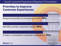 Good Customer Experience Requires IT Innovation